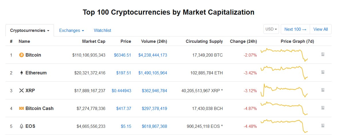 Latest price change in Coinmarketcap