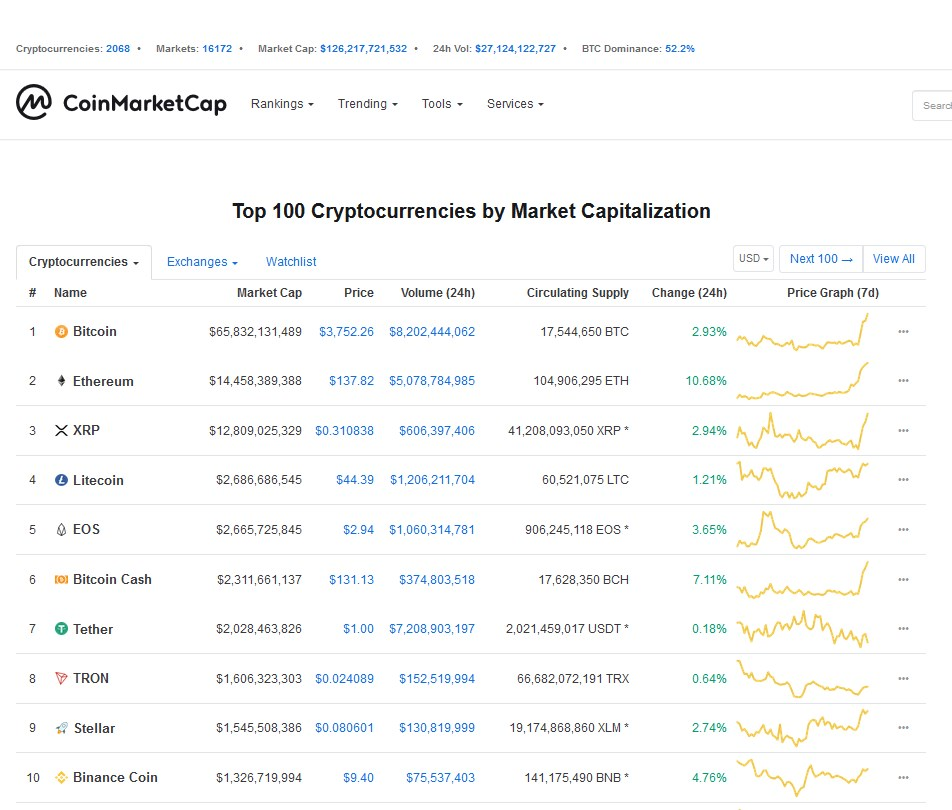 Latest cryptocurrency trends February 18