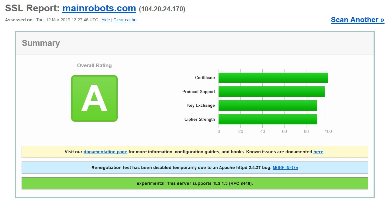 SSL rating of Mainrobots high yield investment program